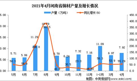 2021年4月河南省铜材产量数据统计分析