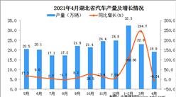 2021年4月湖北省汽车产量数据统计分析