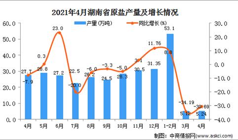 2021年4月湖北省原盐产量数据统计分析