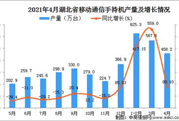 2021年4月湖北省移动通信手持机产量数据统计分析