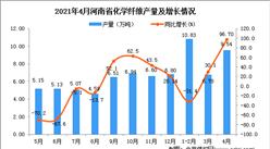 2021年4月河南省化学纤维产量数据统计分析