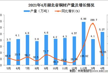 2021年4月湖北省铜材产量数据统计分析
