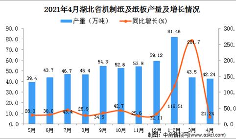 2021年4月湖北省机制纸及纸板产量数据统计分析