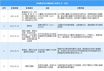 2021年中国眼科医疗相关政策汇总一览(图)