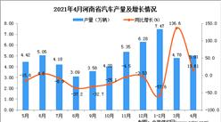2021年4月河南省汽车产量数据统计分析