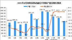 2021年4月河南省移动通信手持机产量数据统计分析