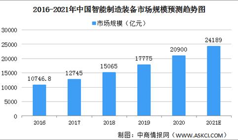 2021中国智能装备制造行业市场规模及发展前景分析(图)