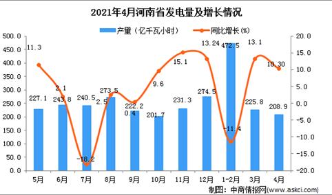 2021年4月河南省发电量数据统计分析