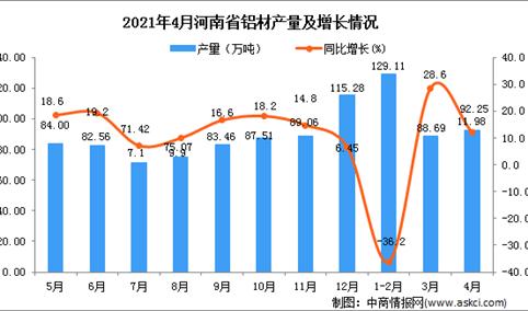 2021年4月河南省铝材产量数据统计分析