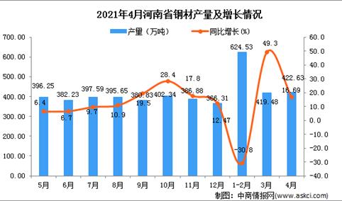 2021年4月河南省钢材产量数据统计分析