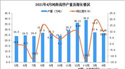 2021年4月河南省纱产量数据统计分析