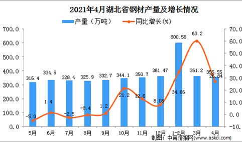 2021年4月湖北省钢材产量数据统计分析
