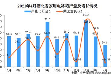 2021年4月湖北省家用电冰箱产量数据统计分析