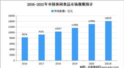 2021年中国休闲食品市场现状及市场规模预测分析