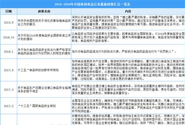 2021年中国休闲食品行业最新政策汇总一览(图)