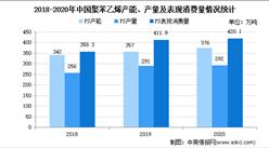 2021年中国聚苯乙烯市场现状及发展趋势预测分析