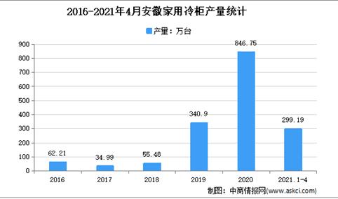 2021年安徽家用冷柜市场分析:4月累计产量近300万台