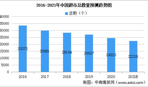 2021年中国零售业线下消费平台市场规模预测分析(图)