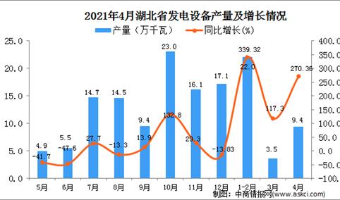 2021年4月湖北省发电设备产量数据统计分析