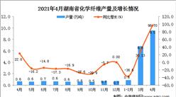2021年4月湖南省化学纤维产量数据统计分析