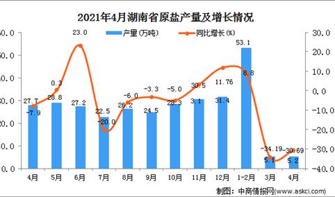 2021年4月湖南省原盐产量数据统计分析