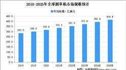 2021年全球园林机械行业细分产品市场规模预测分析(图)