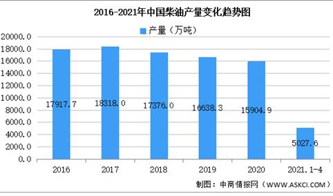 2021年中国柴油行业区域分布现状分析:山东占比18.2%(图)