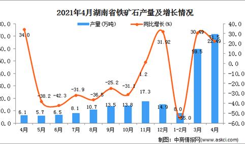 2021年4月湖南省铁矿石产量数据统计分析