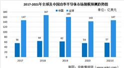 2021年全球及中国功率半导体及其细分领域市场规模预测分析(图)