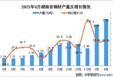 2021年4月湖南省铜材产量数据统计分析
