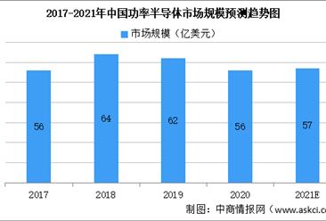2021年中国功率半导体市场规模及未来发展前景预测分析(图)
