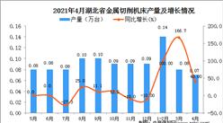 2021年4月湖北省金属切削机床产量数据统计分析