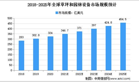 2021年全球园林机械行业市场规模及发展趋势预测分析