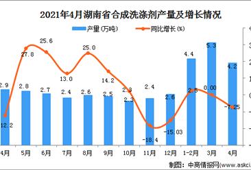 2021年4月湖南省合成洗涤剂产量数据统计分析