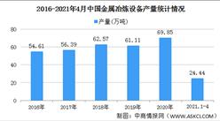 2021年中国金属冶炼设备行业区域分布现状分析:华中地区产量最高(图)
