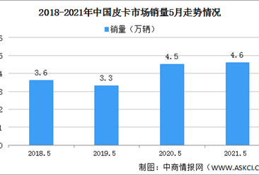 2021年5月全国皮卡销售情况分析:销量同比增长3%(图)