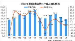 2021年4月湖南省饮料产量数据统计分析