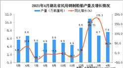 2021年4月湖北省民用钢制船舶产量数据统计分析