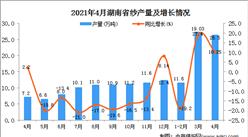 2021年4月湖南省纱产量数据统计分析