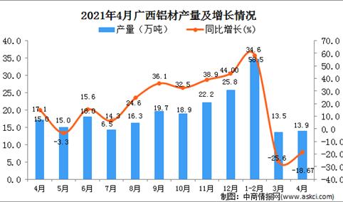 2021年4月广西铝材产量数据统计分析