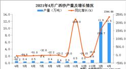 2021年4月广西区纱产量数据统计分析