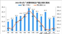 2021年4月广西区塑料制品产量数据统计分析