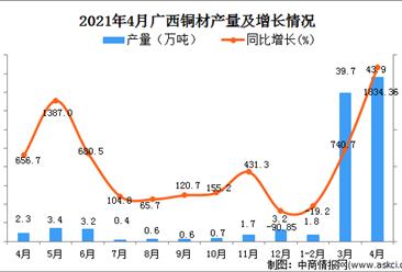 2021年4月广西省铜材产量数据统计分析