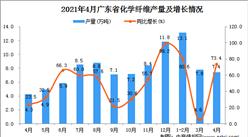 2021年4月广东省化学纤维产量数据统计分析