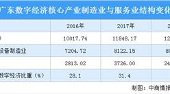 2021年广东数字经济产业发展现状分析:盈利能力提升(图)