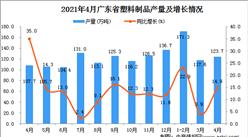 2021年4月广东省塑料制品产量数据统计分析