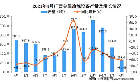 2021年4月广西金属冶炼设备产量数据统计分析