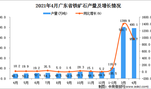 2021年4月广东省铁矿石产量数据统计分析