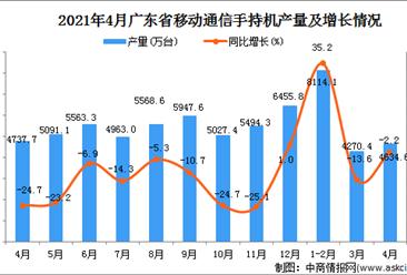 2021年4月广东省移动通信手持机产量数据统计分析