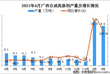 2021年4月广西区合成洗涤剂产量数据统计分析